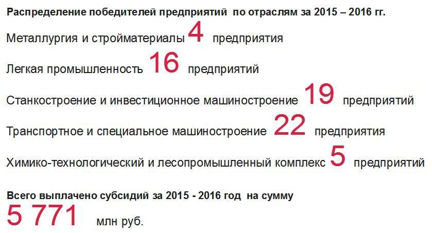 Субсидии на НИОКР – Постановление 1312